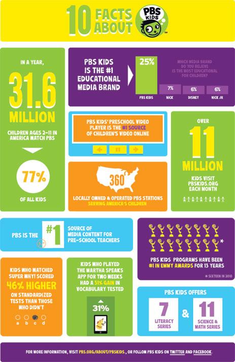 PBSKIDS-infographic-final-W