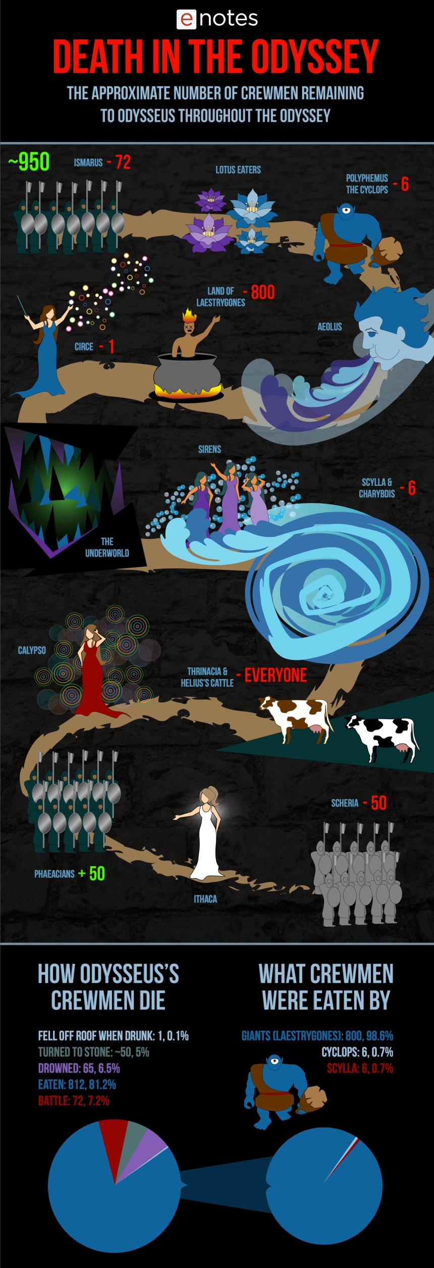 odyssey_infograph_enotes